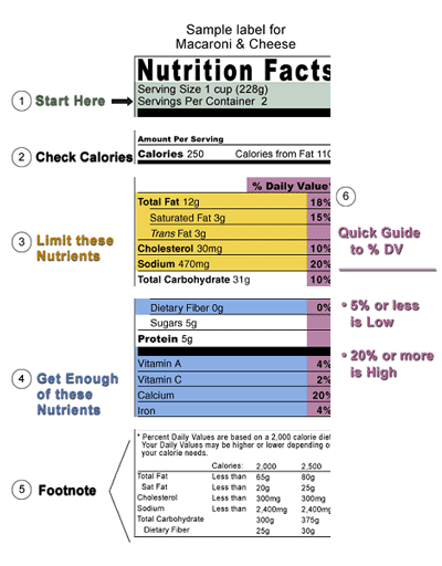 picture of a sample label found on food produts commonly sold in stores